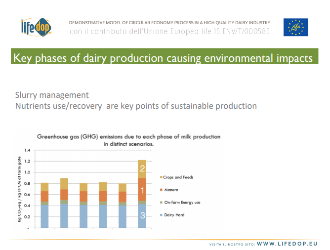 LIFE-DOP - Nutrient management best practices in dairy production for Italian cheese