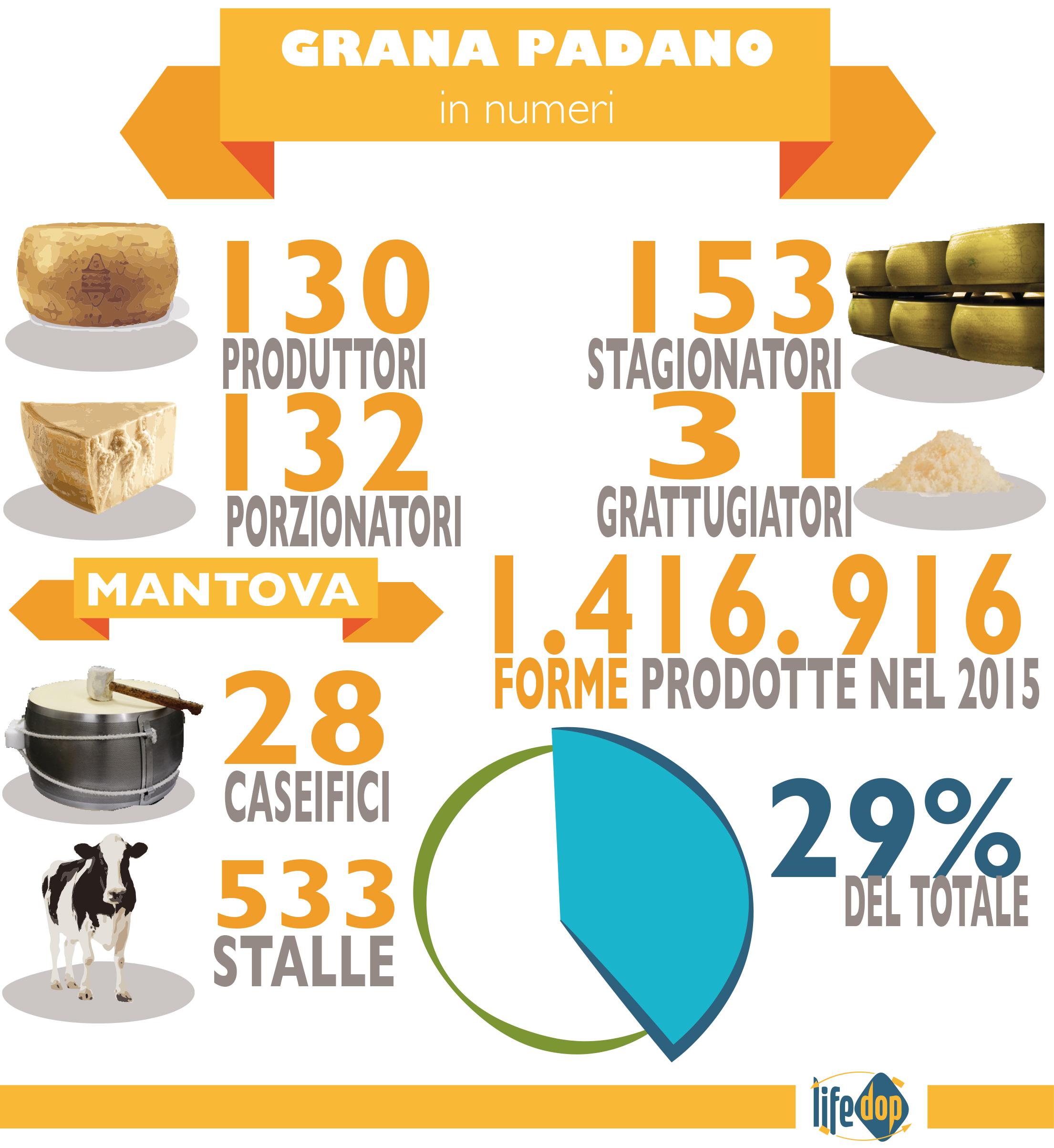 i numeri della filiera del Grana Padano