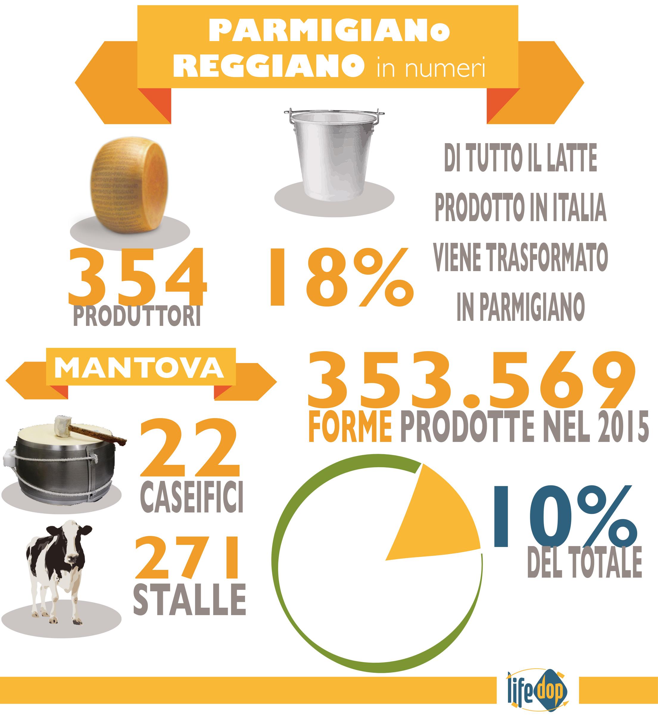 I numeri della filiera del Parmigiano Reggiano